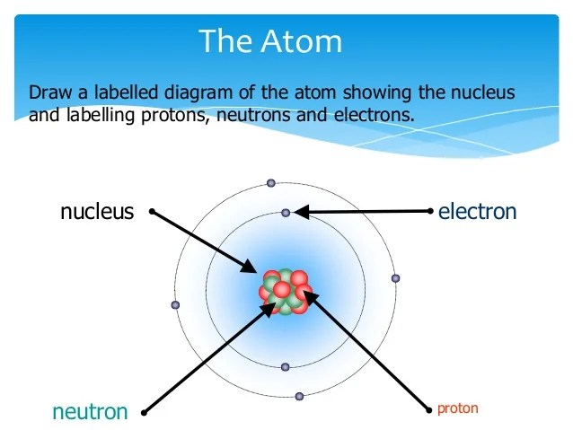 simple atom diagram truck damage labeled of atomic structure wiring schema carbon diagrams label parts an
