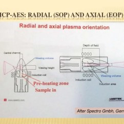 Icp Torch In Diagram Sonos Boost Wiring Atomic Spectroscopy: Basic Principles And Instruments