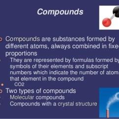 Mixture Of Elements And Compounds Diagram Cinderella Venn Compare Contrast Atoms, Molecules, Elements, Compounds, Substances, Mixtures