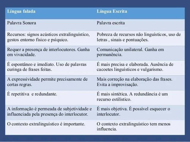 Fundamentos E Metodologia Da Lingua Portuguesa Pronto