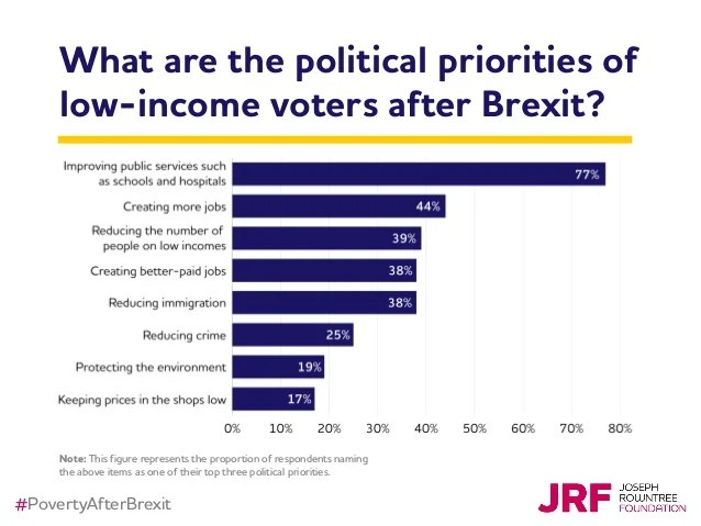 Britain beyond Brexit The expectations of lowincome voters