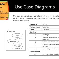 Atm Component Diagram Uml How To Make A Schematic An Automatic Approach Translate Use Cases Sequence Diagrams