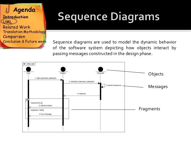 uml sequence diagram alternate flow 1jz vvti ecu wiring an automatic approach to translate use cases diagrams