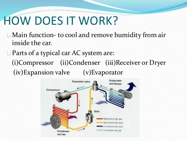 Home Air Conditioning Evaporator