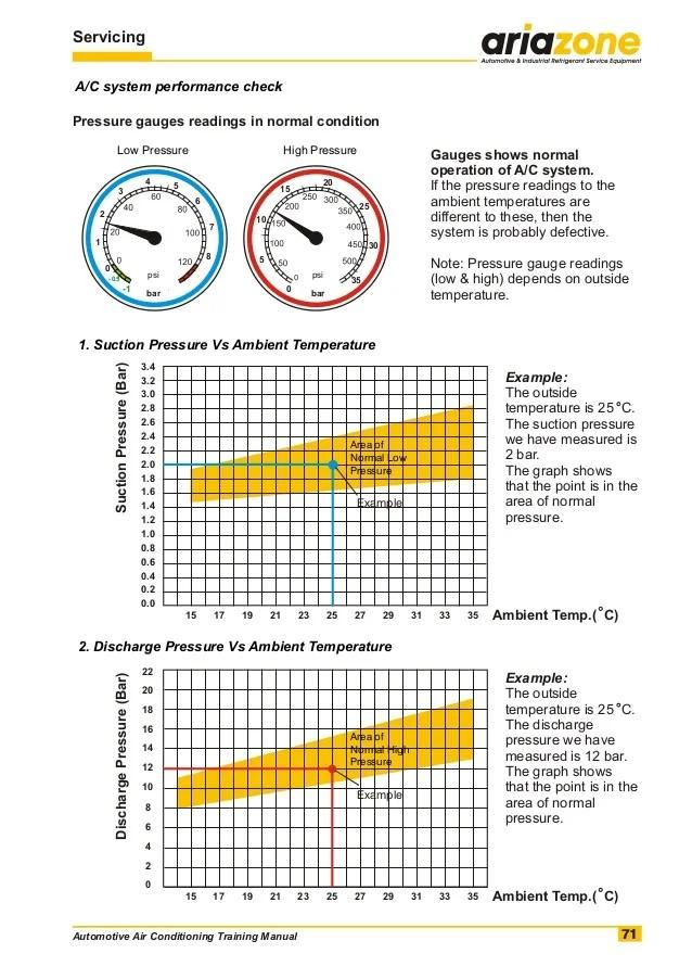 Ford F150 Ac Pressure Chart : pressure, chart, Automotive, Pressure, Chart