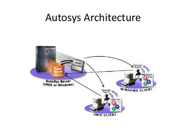 Autosys Jil Definition - Cover Letter Resume Ideas