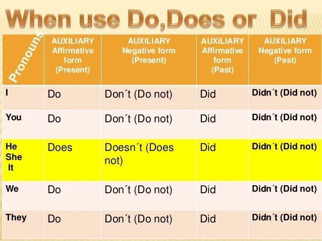 "Auxliary ""do, Does , Did"""