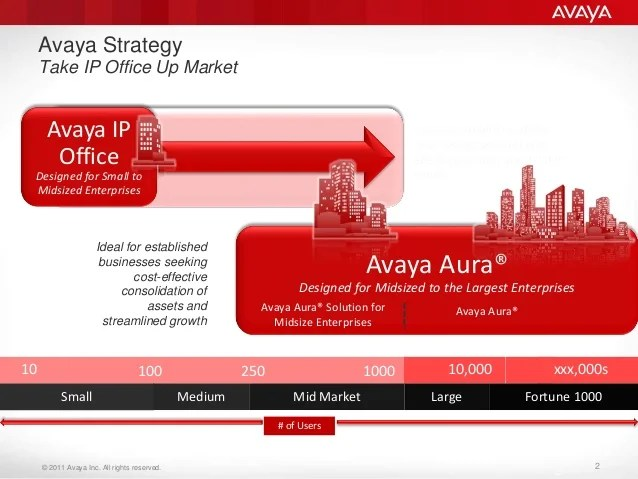 avaya architecture diagram two stage thermostat wiring aura related keywords & suggestions - long tail