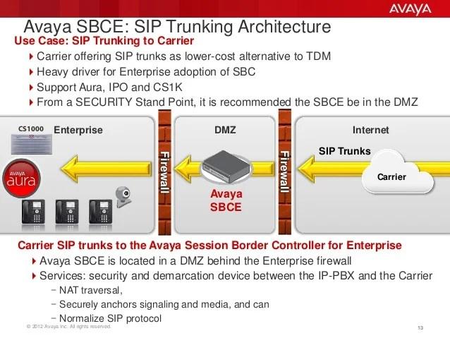 dmz architecture diagram hvac heat pump thermostat wiring avaya session border controller (sbc)