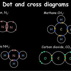 Electron Dot Diagram For N2 Carrier Hvac Thermostat Wiring Aqa Chemistry C2 Revision