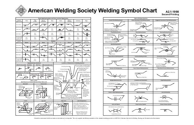 Aws Weld Symbol Chart Homeschoolingforfree