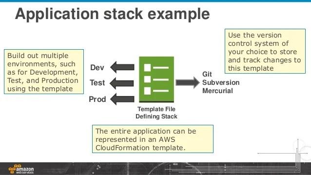 AWS CloudFormation Best Practices By Hisham Baz Senior Solutions Arc