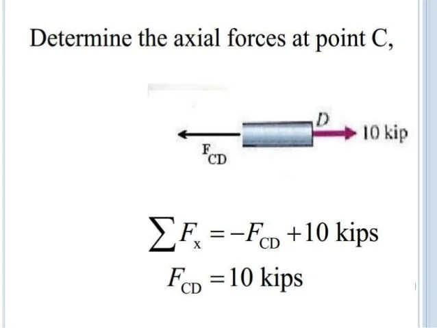 how to draw bending moment diagram e30 m50 wiring axial force 10.01.03.025