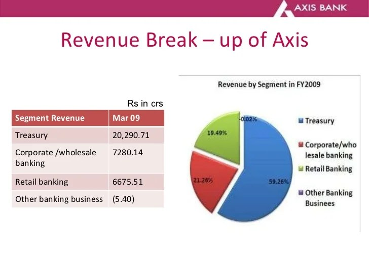 Axis Online Personal Banking