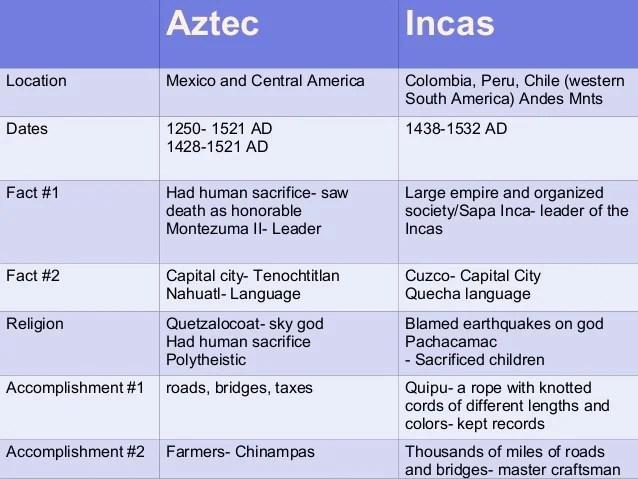 columbian exchange diagram 2002 nissan altima exhaust system aztec vs inca