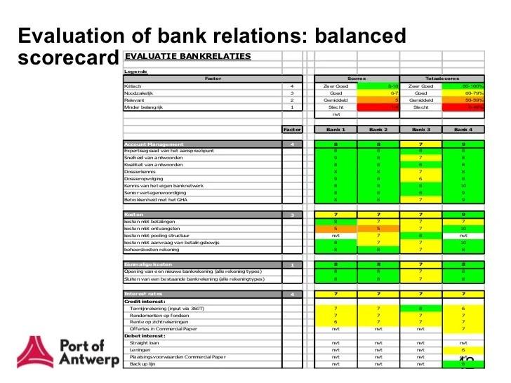 balanced scorecard example