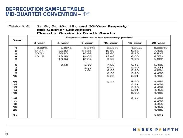 15 year macrs depreciation table