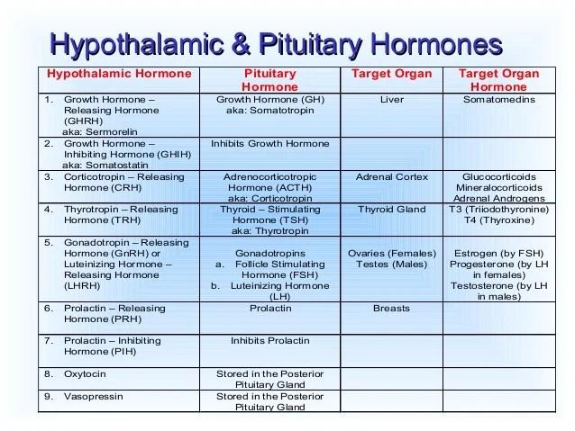 Endocrine drugs