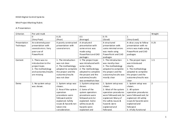resume review rubric