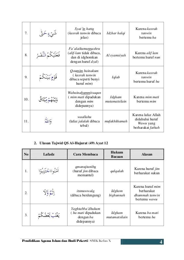 Tajwid Surat Al Hujurat Ayat 10 : tajwid, surat, hujurat, Hukum, Tajwid, Surat, Hujurat, Sekali