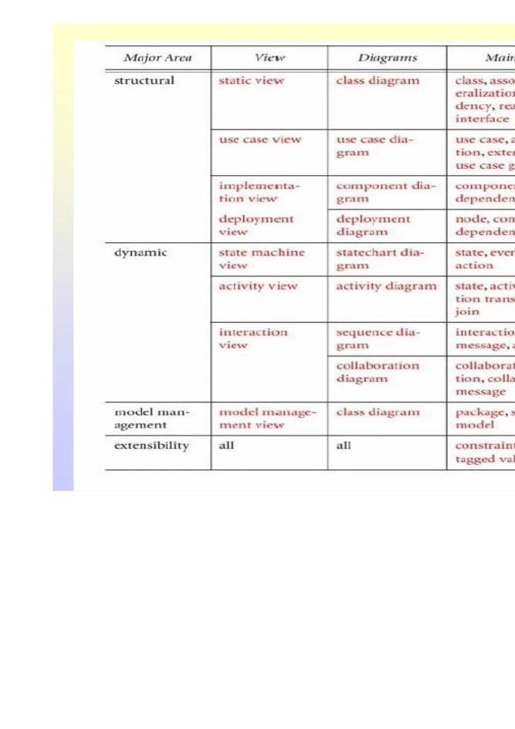 bab 5 diagram uml dan prosess modeling 2010
