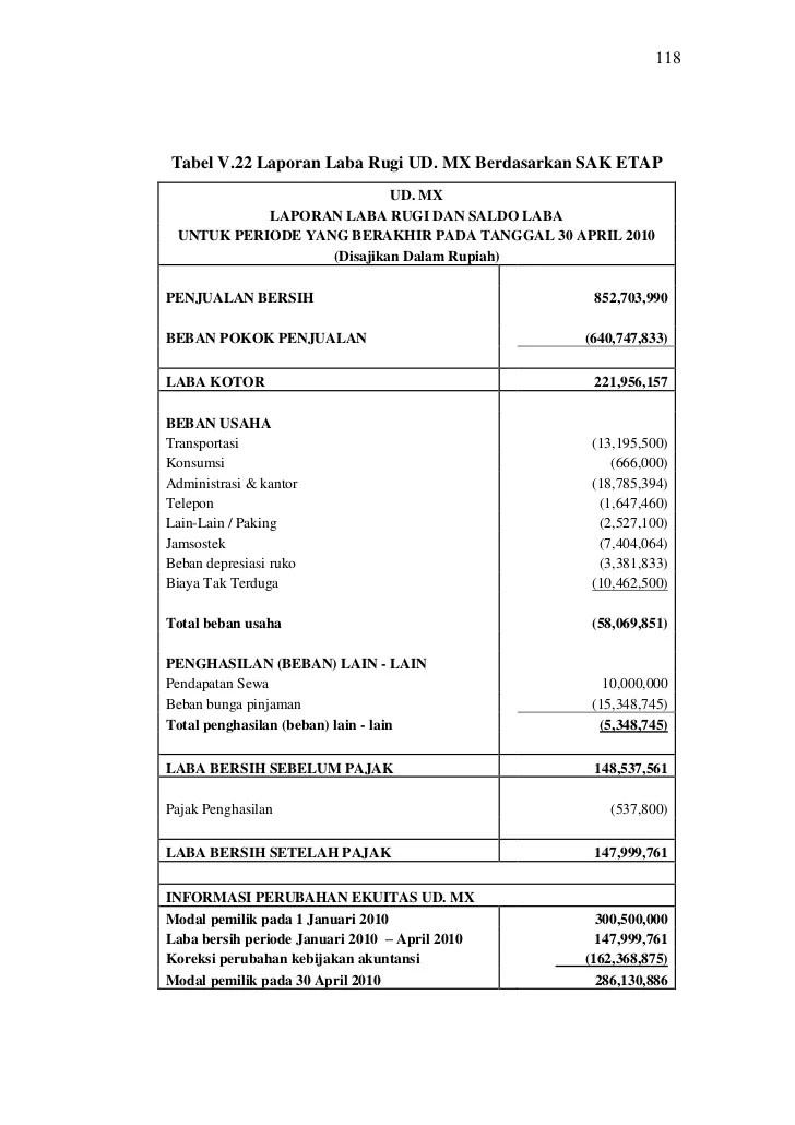Contoh Laporan Keuangan Menurut Sak Etap Seputar Laporan Cute766