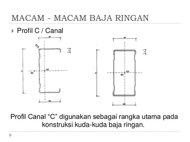 gambar baja ringan kanal c