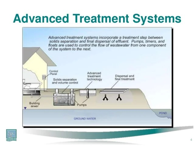 modad sewer system diagram 1981 yamaha xt250 wiring emerging technologies in onsite wastewater treatment advanced systems 4