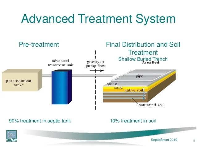modad sewer system diagram 1 pickup guitar wiring diagrams emerging technologies in onsite wastewater treatment