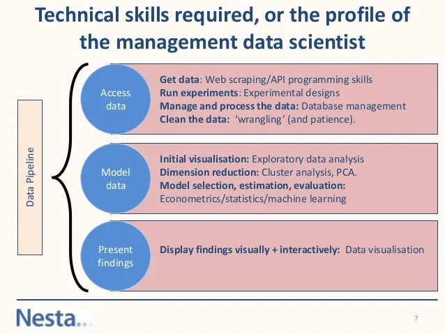 Data Scientist Technical Skills