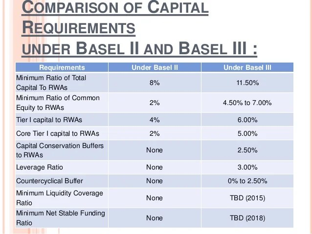 Basel iii and its impact on banking system in india