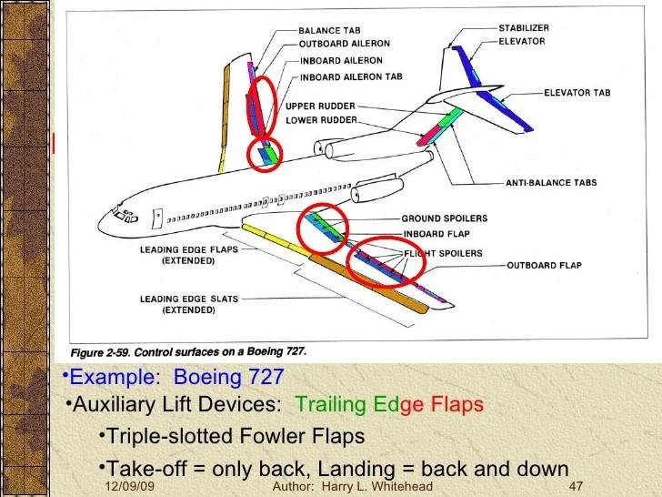Basic Aerodynamics Ii Stability Large