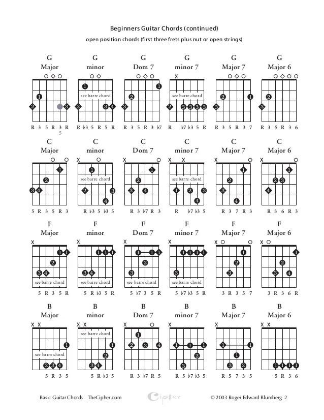 B Minor Guitar Chord Chart