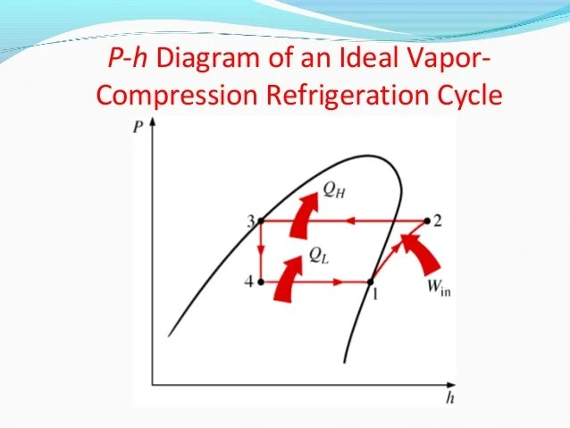 vapor compression refrigeration cycle pv diagram hospital management system sequence basics of engineering section b p h an ideal 11 schematic and t s