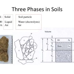 Three Phase Diagram Of Soil Bass Guitar Wiring Basics Mechanics Phases In Soils