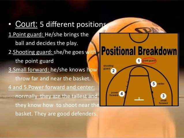 Basketball Positions Number
