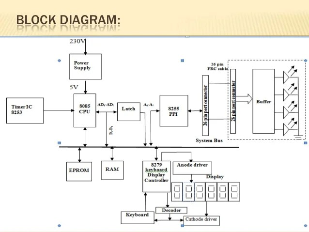 functional block diagram of 8086 microprocessor loggerhead turtle traffic light control system using 8085