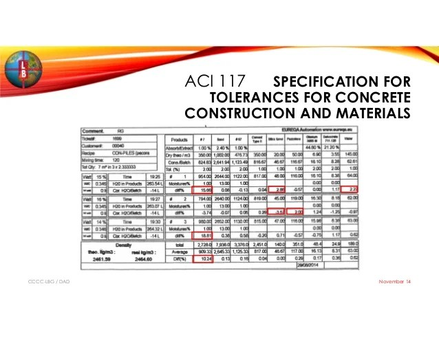 Roller Compacted Concrete Specifications : Aci specifications for concrete