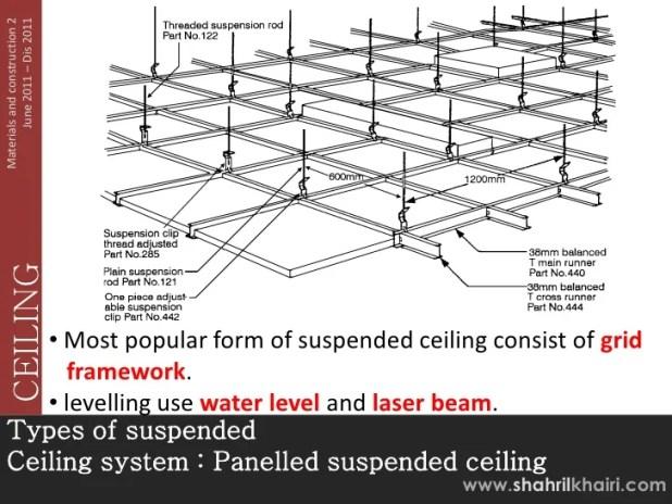 False ceiling types pdf hbm blog for False ceiling types