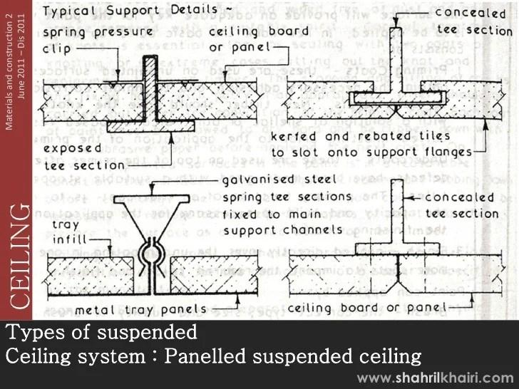 types of false ceiling pdf