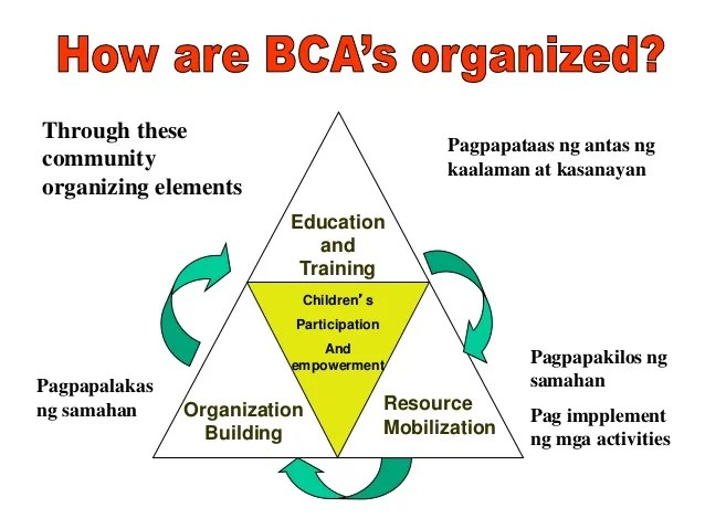 education and training organization also barangay children   association bca philippines child participati rh slideshare