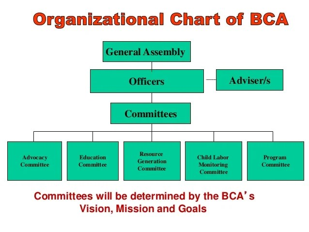 Barangay children   association bca philippines child participation also participati rh slideshare