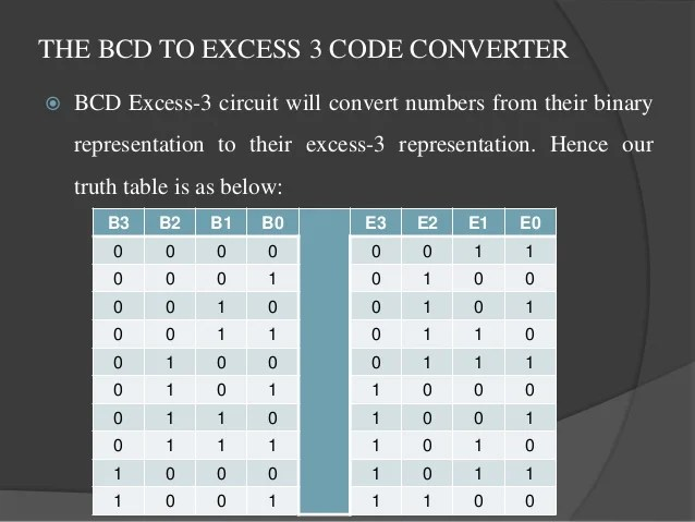 Bcd To Binary Coded Decimal To Converter Data