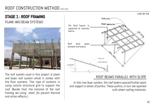 Types Of Roof Framing Systems | Frameswalls.org