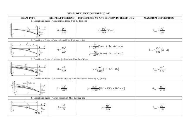 shear moment diagram cantilever beam 1999 ford explorer cooling system formulas