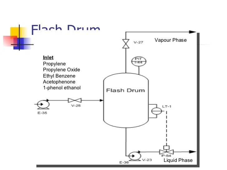 propylene phase diagram ear canal with wax be chemical engineering design project production of oxide flash drum inlet ethyl benzene acetophenone 1 phenol ethanol vapour liquid