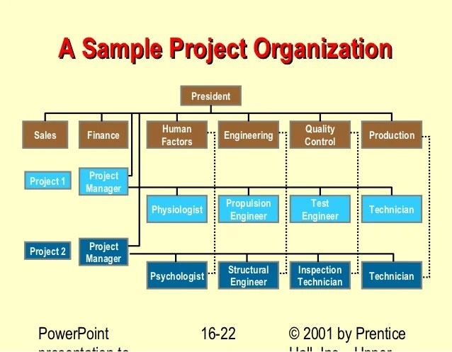 Prentice  sample project organization president human quality sales finance engineering also bechtel planning example rh slideshare