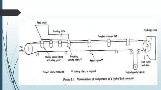 traxxas t maxx 2 5 transmission diagram 2002 chevy malibu ls stereo wiring 7 3 motor | autos post