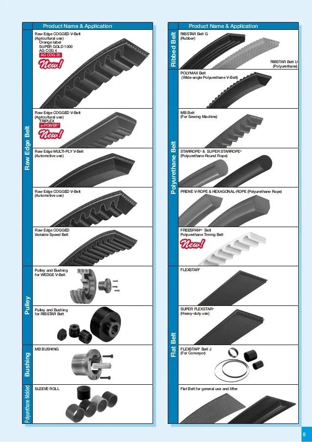 belt for heavy duty product name applicationrawedgebeltpulleybushingpolyurethanemolded also products rh slideshare