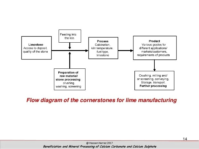 Beneficiation and Mineral Processing of Calcium Carbonate